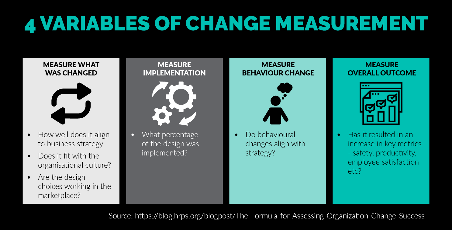 change measurement